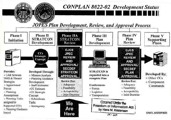 conplan 8022